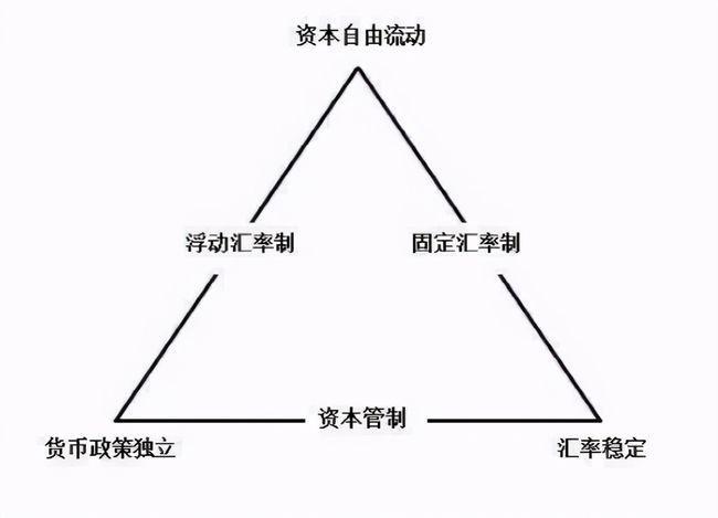 蒙代爾不可能三角(金融投資不可能三角)