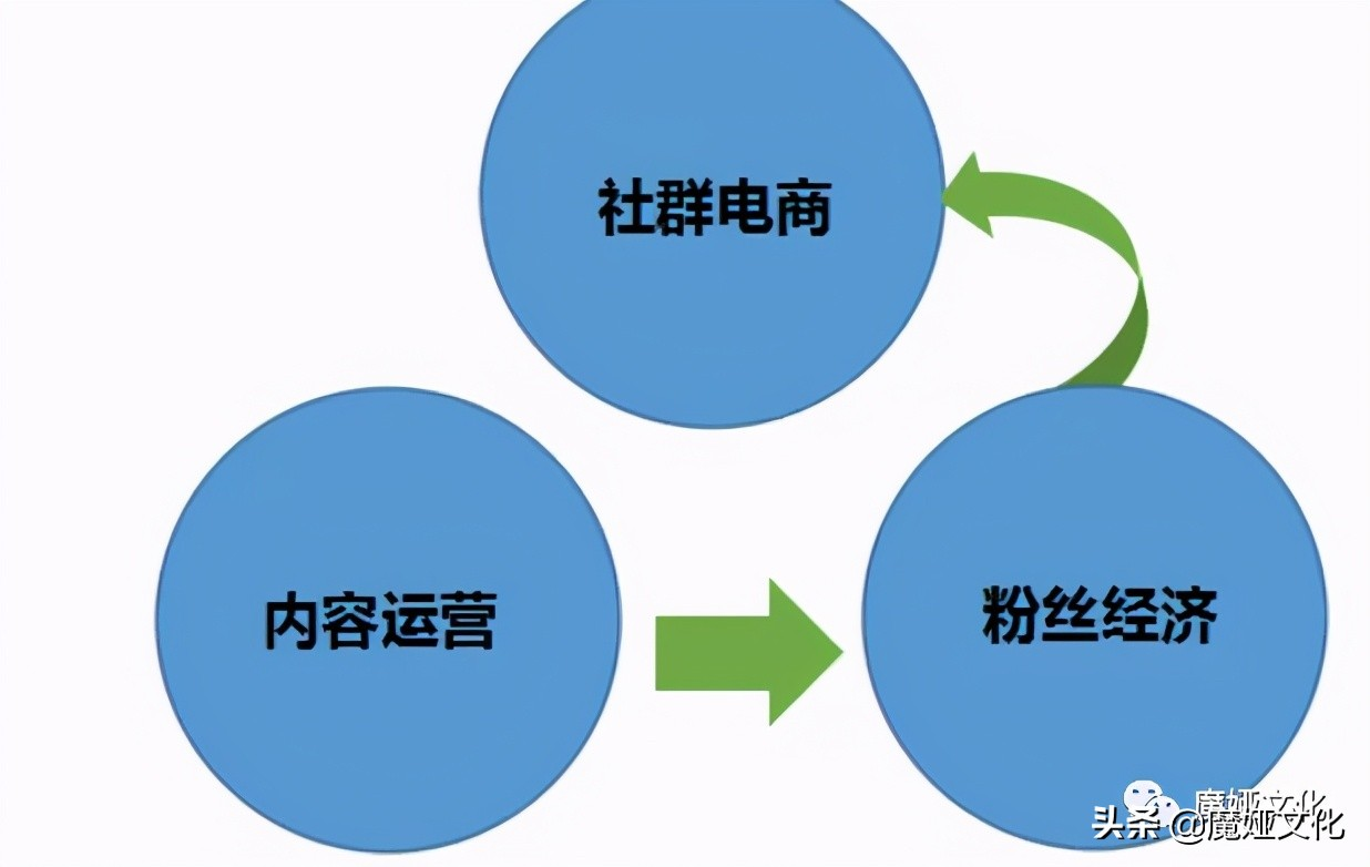 粉丝经济是什么?它背后的流量商业模式是什么?