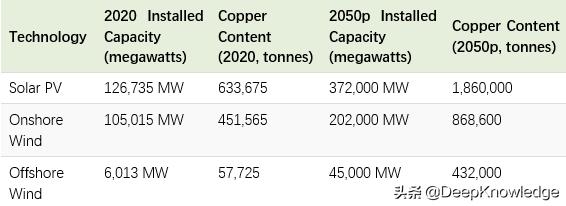 全方位分析,铜为什么是清洁能源的不二之选