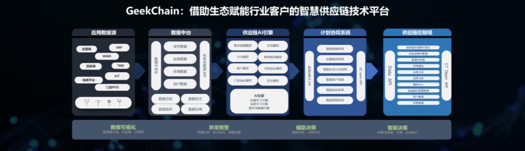 极智嘉智慧物流峰会:宣布战略方向、实现路径,发布全新技术战略