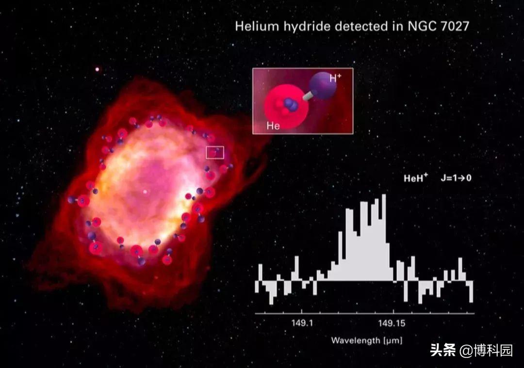 新测量结果表明,宇宙大爆炸3分钟后,氦氢化物离子丰度高得多