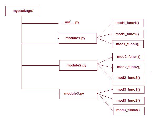 DAY6-step14 Python的模块的导入详解
