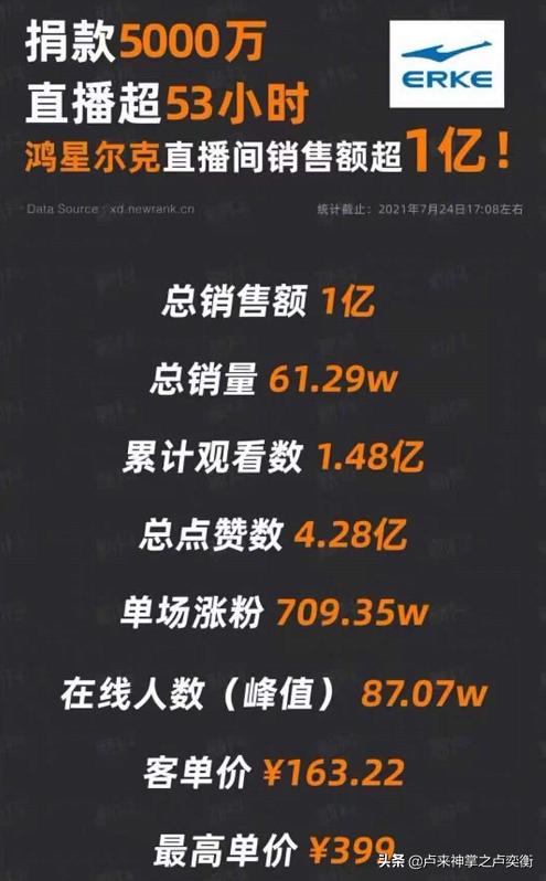 中国力量,鸿星尔克登上亚马逊新品销量榜***,国货出海也很牛