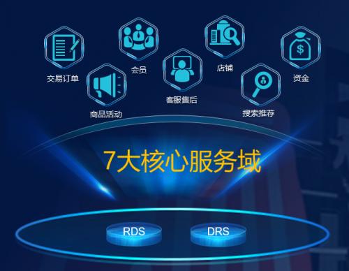 华为云数据库技术创新,支撑梦饷集团电商平台稳定高效交易