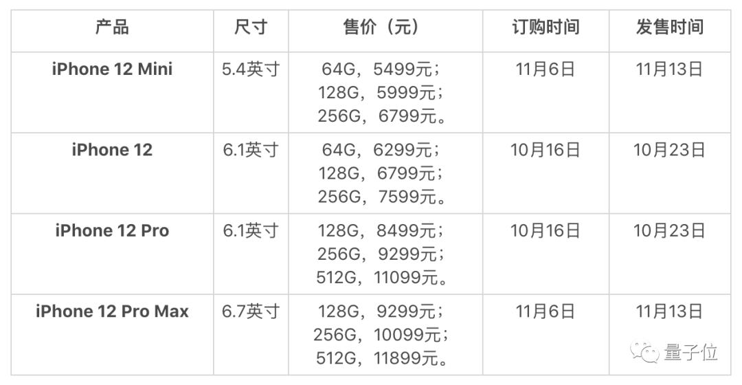 新iPhone全面5G!最便宜只要5500,均内置中国北斗