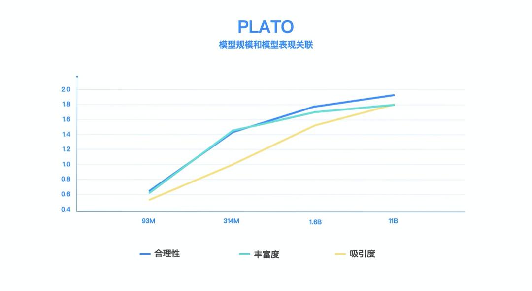百度发布PLATO-XL,全球首个百亿参数中英文对话预训练生成模型