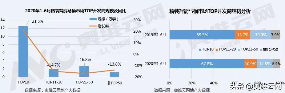 2020年上半年智能马桶市场同比增长7.9%
