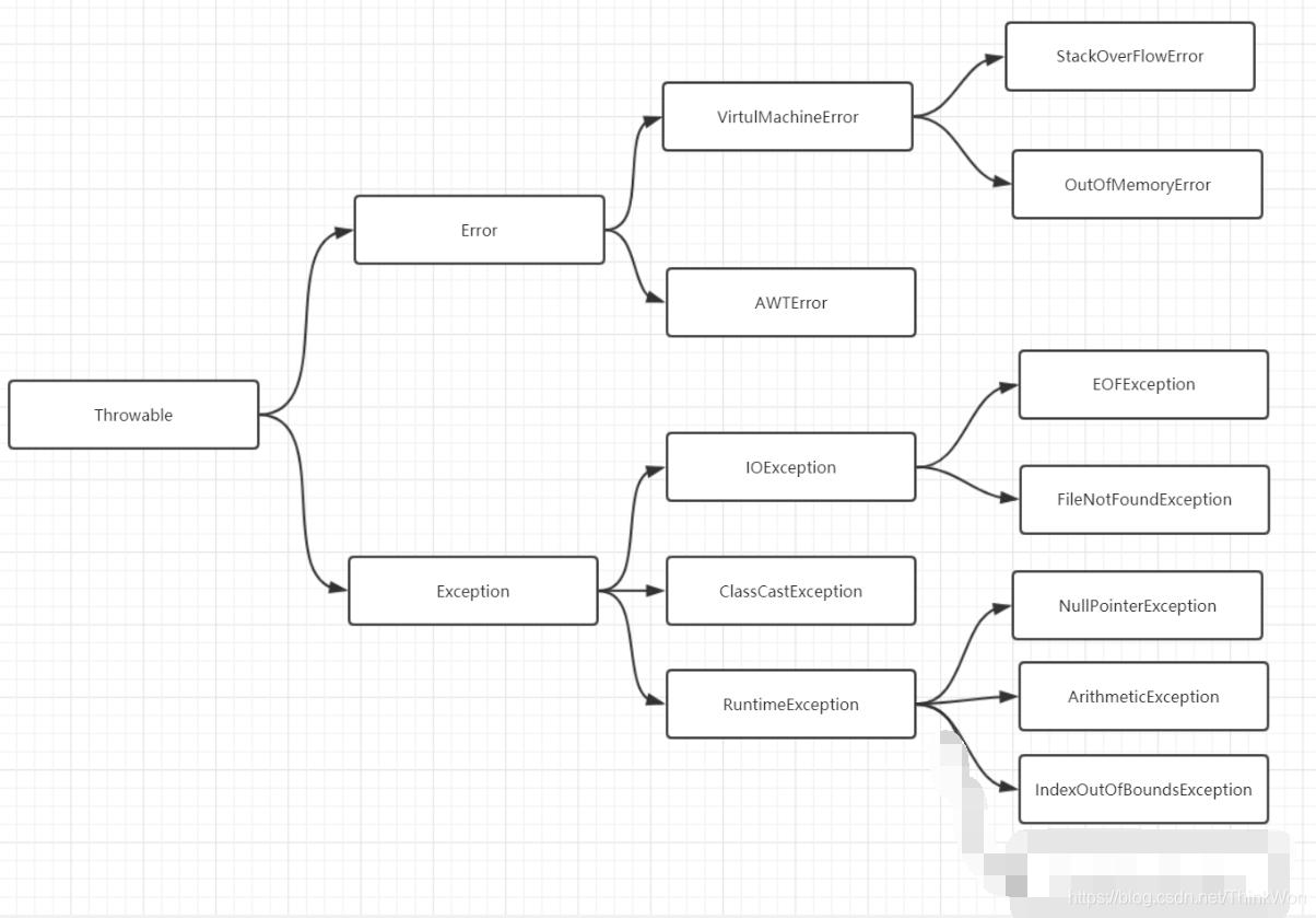 Java异常面试题(2020最新版)