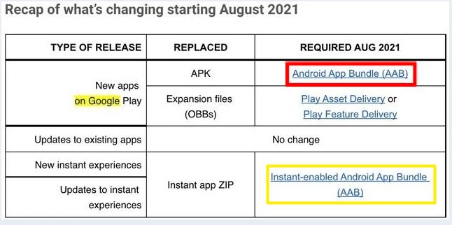 APK被终结,谷歌推AAB格式,开发者、鸿蒙和Windows11是否影响大
