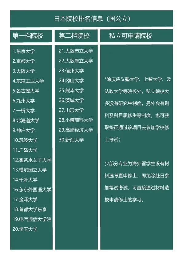 日本留学:点它,带你了解研究生申请的流程和优劣势