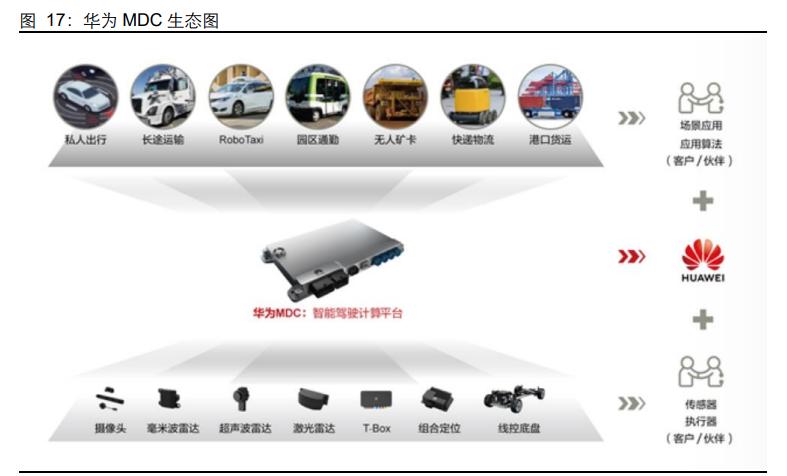 智能汽车行业专题报告:如何看待华为智能汽车布局