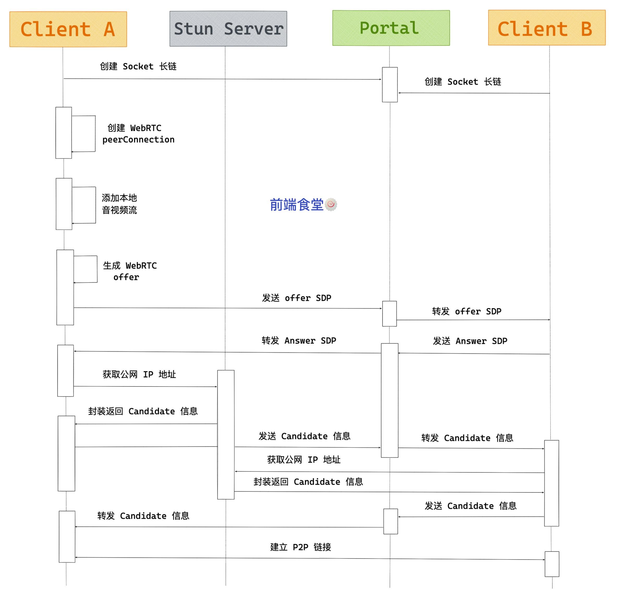 前端音视频WebRTC实时通讯的核心