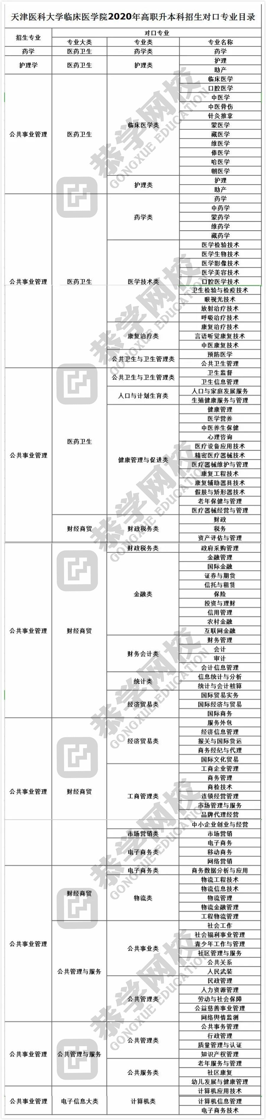 2020年天津专升本专业限制