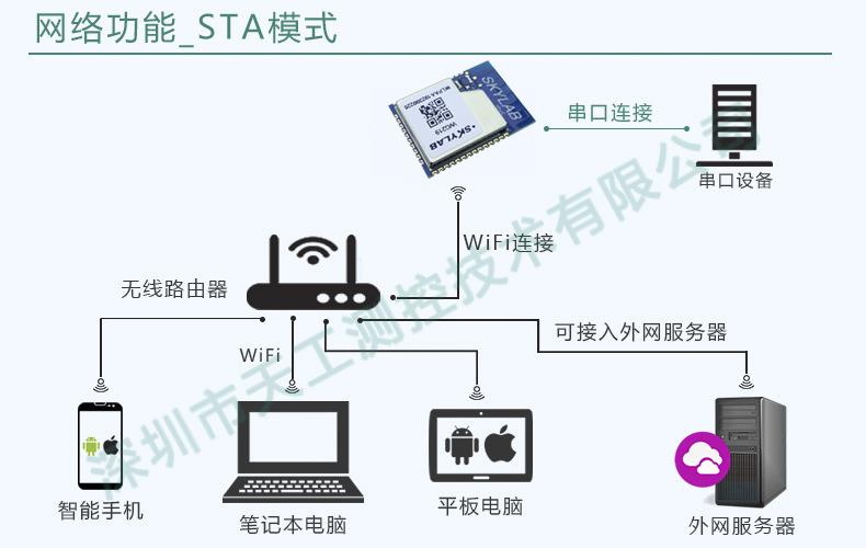 使用UART串口WiFi模块改进无线控制设计—简化设计,缩短研发周期