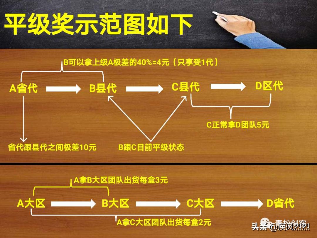 宜日康美新零售奖金制度涉嫌传销