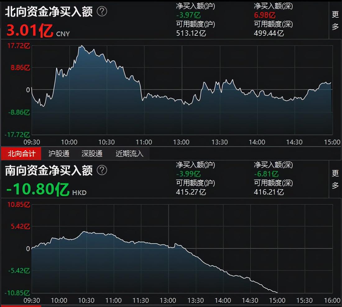 指数午后低位震荡沪指跌0.54%,白酒股集体崩盘,北向资金净买入3.01亿元,机构解读