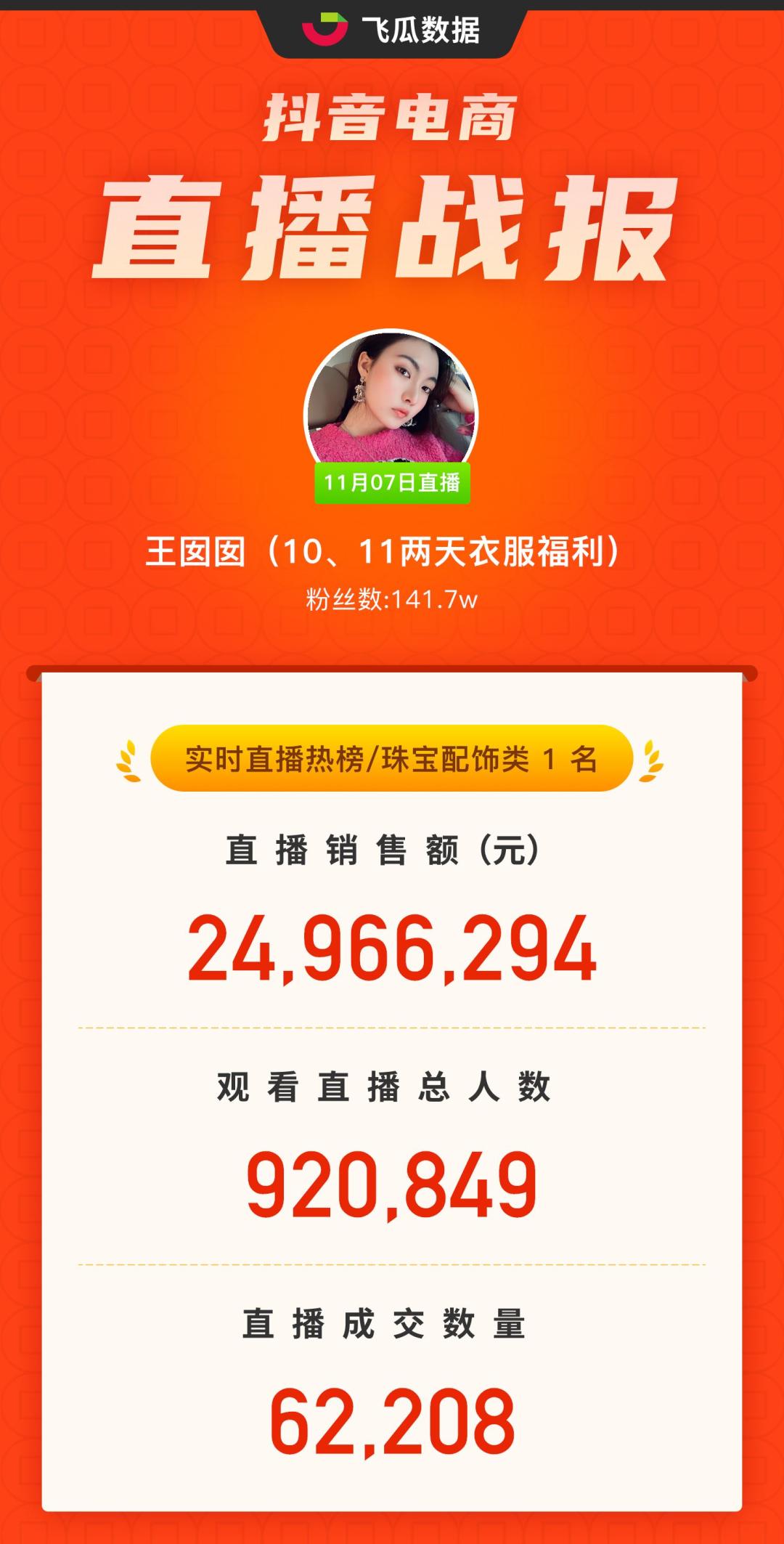 双11抖音直播带货达人榜:141万粉主播逆天带货2495万