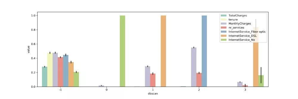 聚类分析:创建,可视化以及可解释性