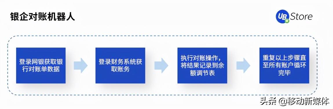 UB Store把脉开方丨企业出现这5种情况,应该考虑实施RPA了