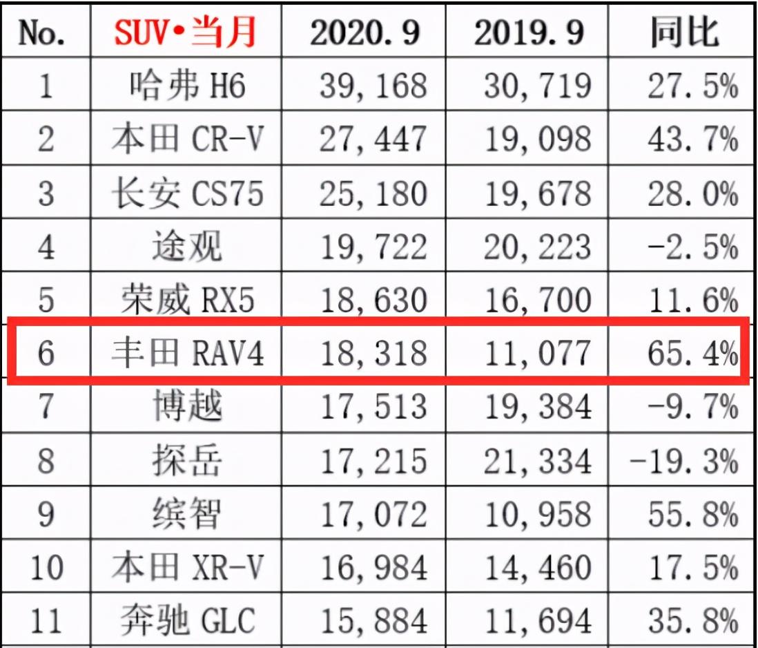 丰田荣放:销量超1.8万辆,说明空间不大动力不强也能成功