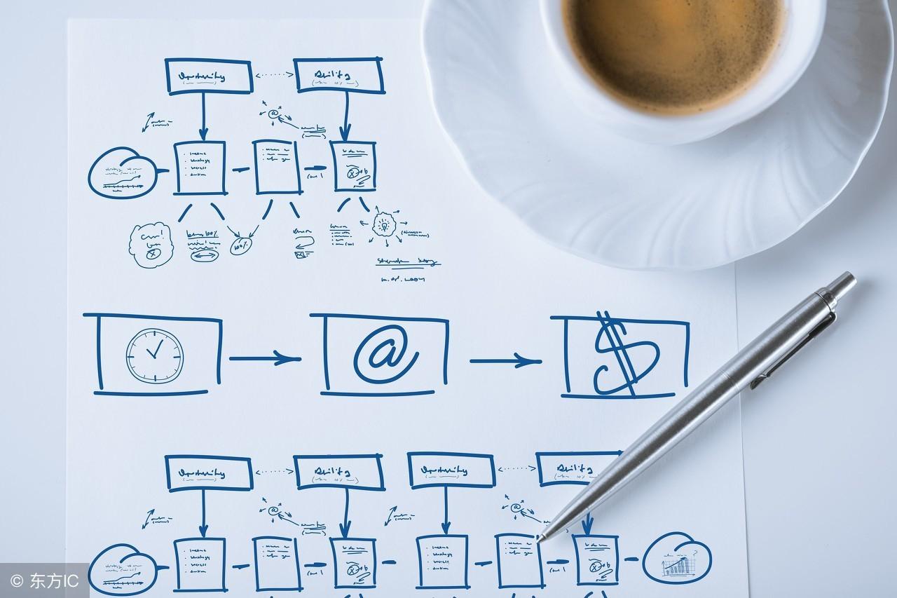 运营、营销、策划三者间有什么区别和联系,你了解吗