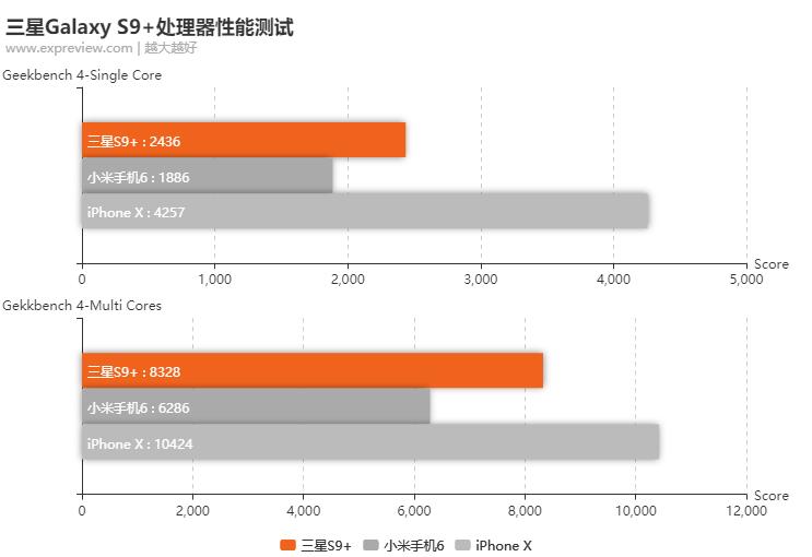 三星手机厉害在哪里?它与iPhone X孰强孰弱?