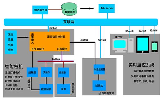 搅拌桩智能化施工系统总体结构