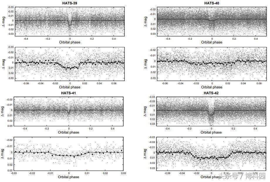 """天文学家最新发现四颗""""热木星""""系外行星"""