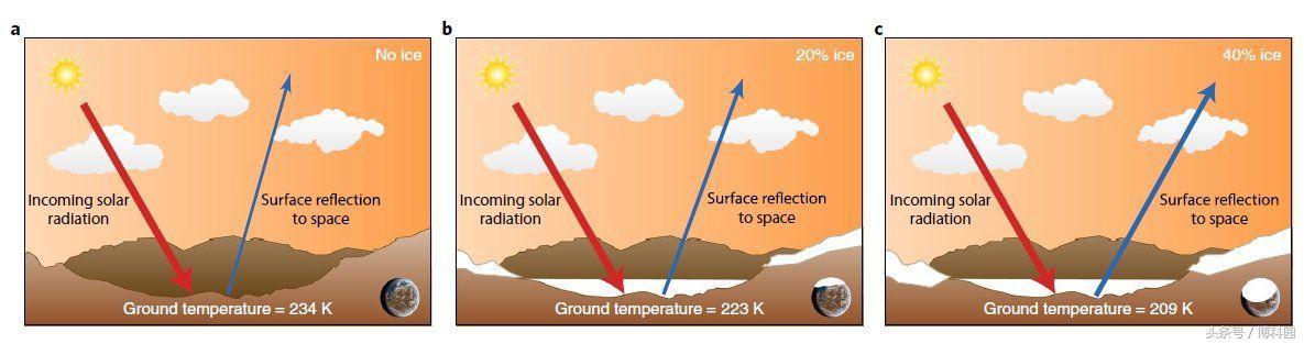 早期的火星:温暖的沙漠,偶尔还会下雨