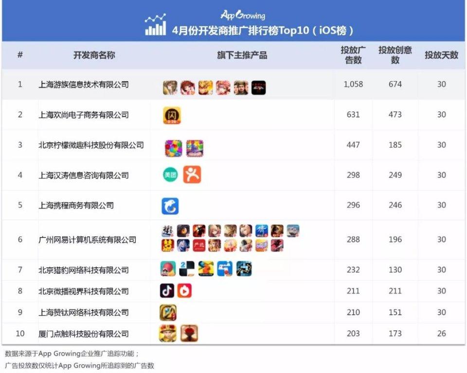 4月中国App开发商推广排行榜Top10