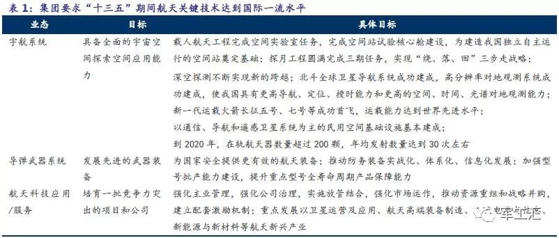 中国航天科技集团深度分析,进入世界500强