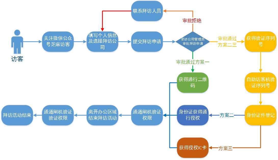 楼宇类项目出入口控制系统解决方案
