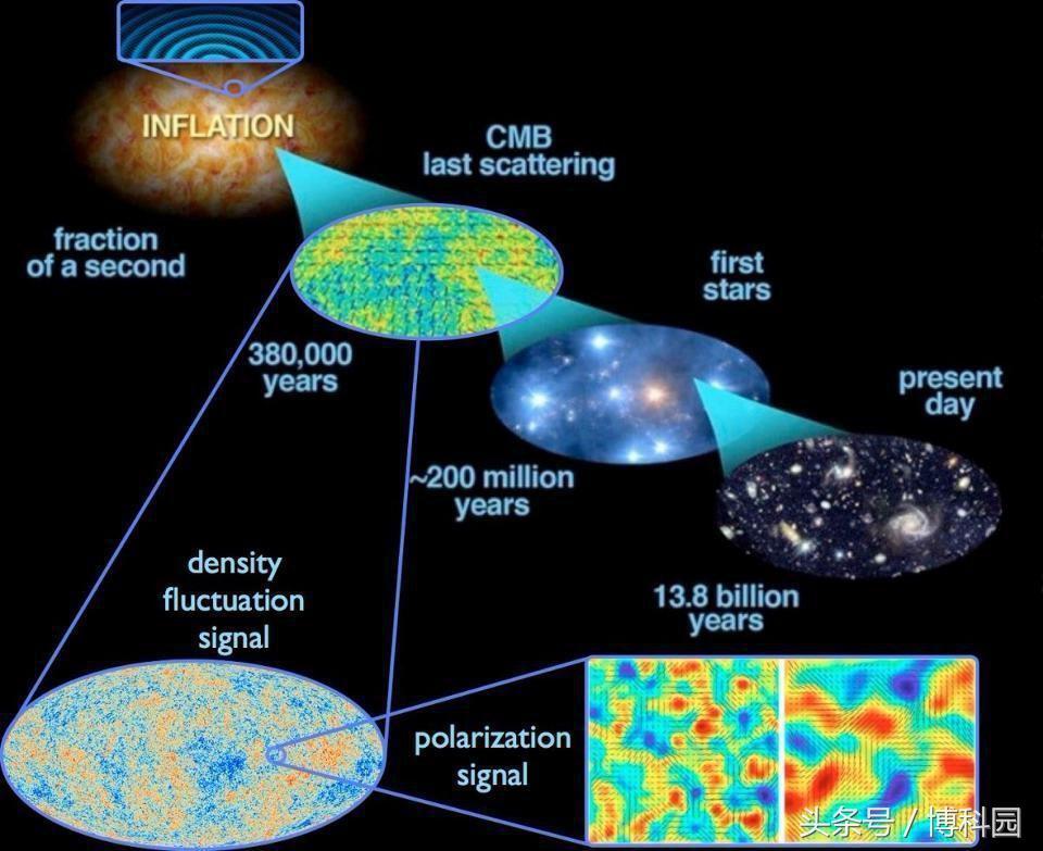 直径至少23万亿光年!整个不可观测宇宙有这样大?