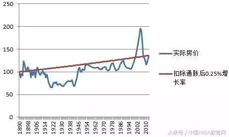 想要投资房产 先看看美国百年房价变化规律
