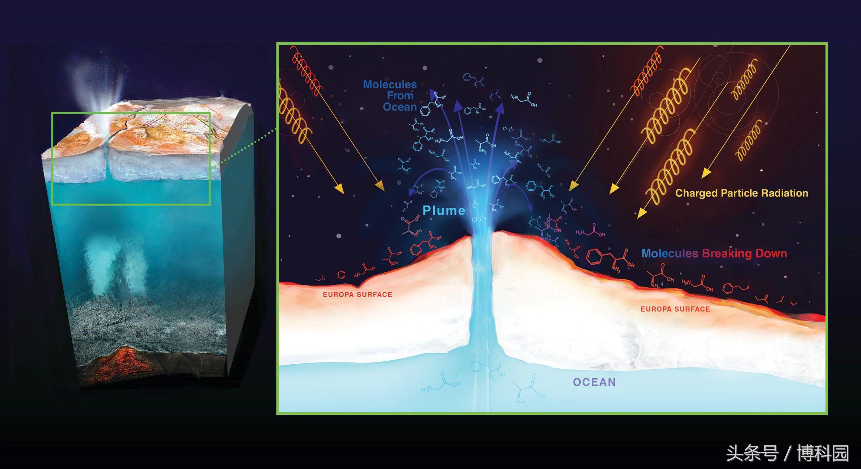 木星卫星欧罗巴卫星的辐射地图,未来任务的关键