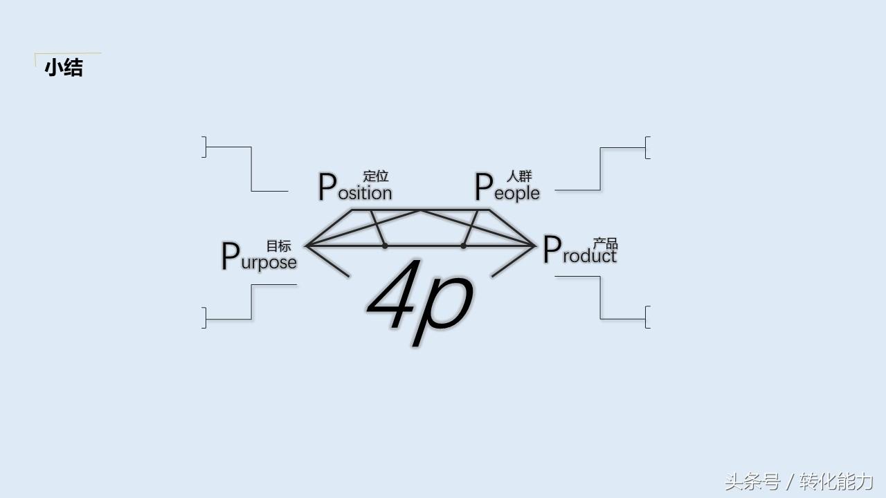 营销策划方案怎么写?价值不菲的营销策划架构44页PPT模板