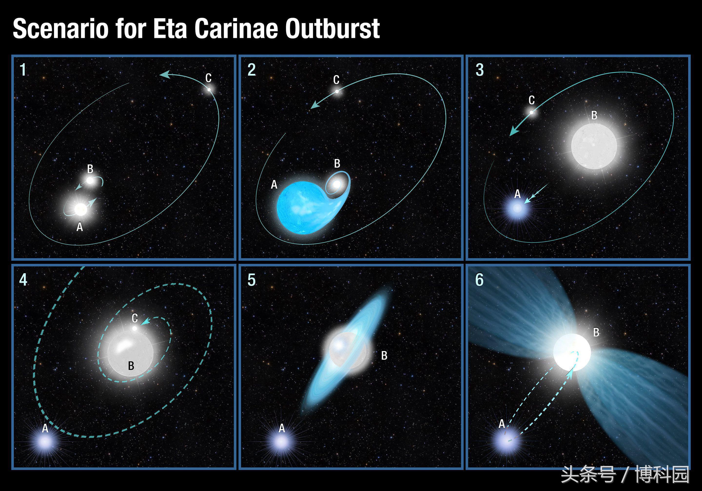 """天文学家发现""""不会死亡""""恒星的新线索"""