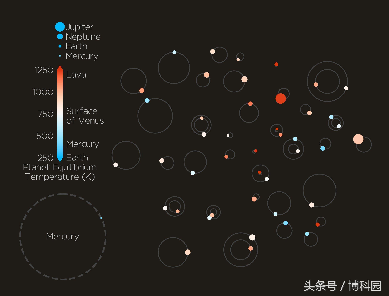 这厉害吧?一次性发现44颗系外行星!