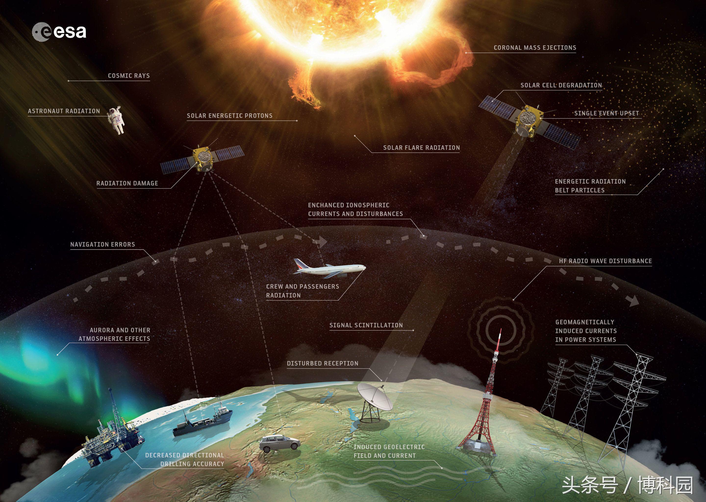 历史空间天气能揭示接下来会发生什么?