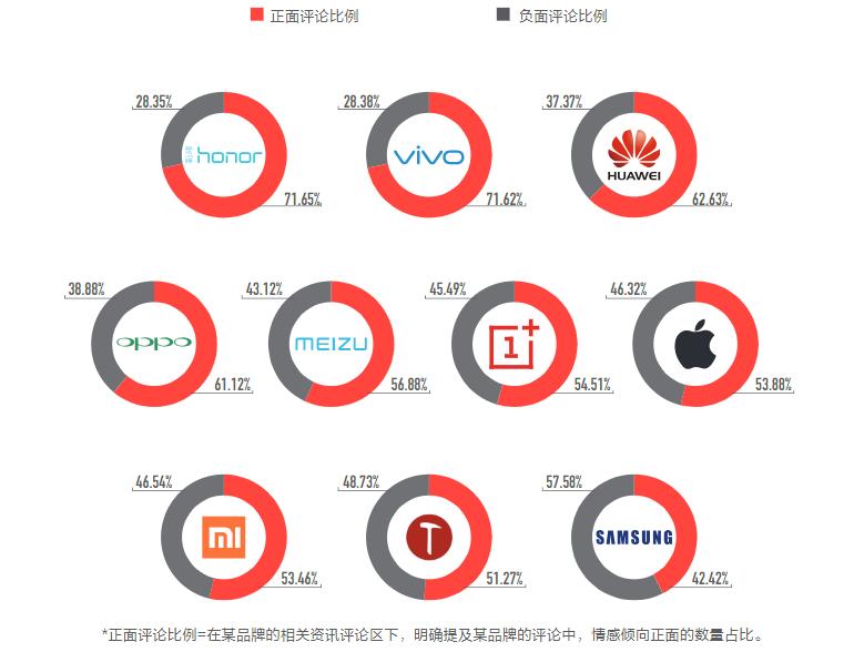 头条公布手机上用户评价市场研究报告,三星手机流畅度用户评价令人出现意外