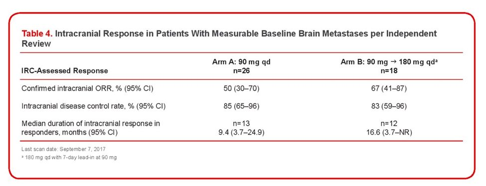 「ALK阳性肺癌脑转移专题」之 布加替尼的治疗作用