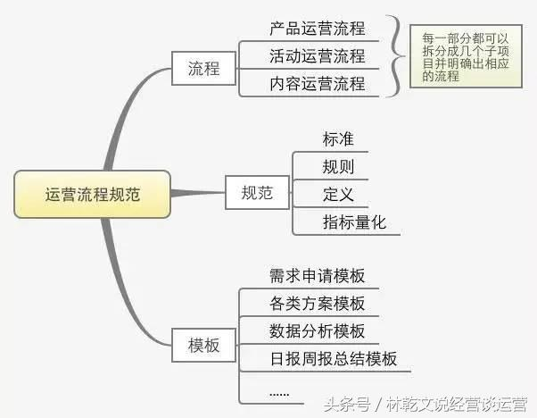 一份完整的运营方案应包含的七个方面