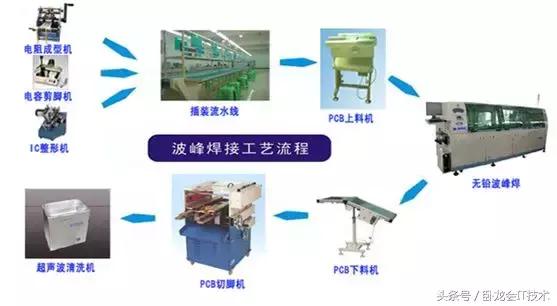 SMT详细生产工艺流程,没去过贴片厂的,快进来看!