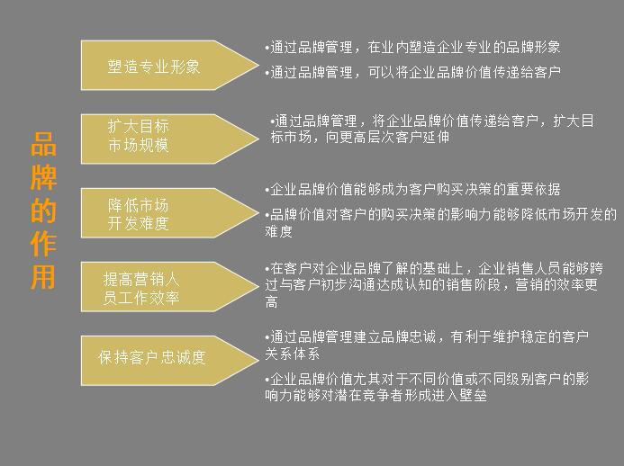企业营销必备法宝:品牌策划方法及流程大全+营销企划写作要点