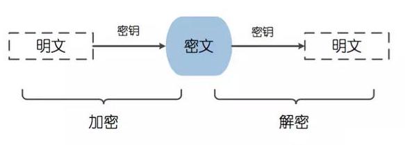 关于SSH加密和连接的若干事儿
