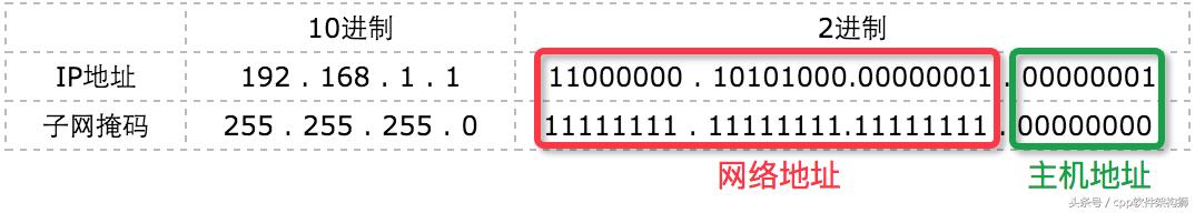 计算机网络:IP地址,子网掩码,网段表示法,默认网关详解