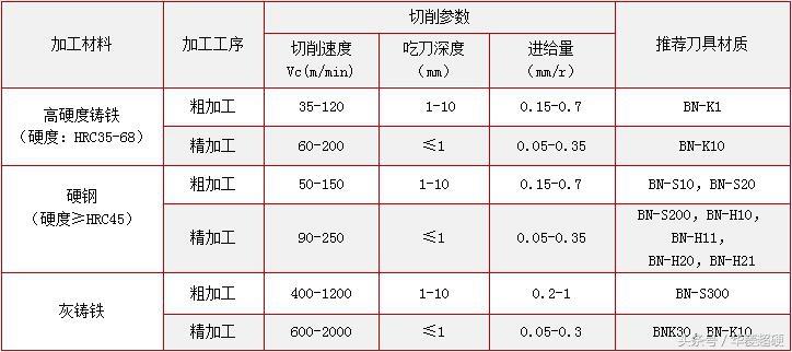 深度好文:华菱带你解读立方氮化硼(CBN)刀具