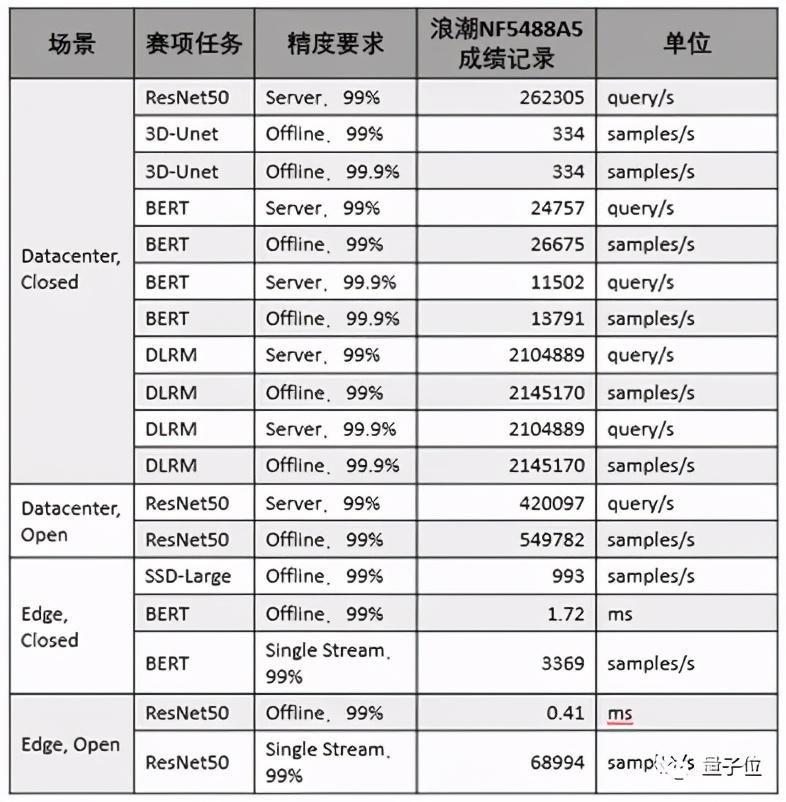 中国AI服务器,刷新全球18项性能基准测试纪录