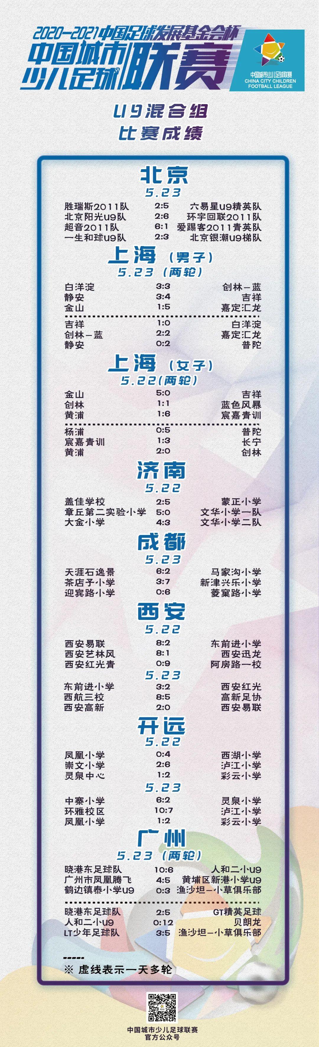 """成绩公示(部分)丨2020-2021""""中国足球发展基金会杯""""中国城市少儿足球联赛成绩公示(截至5月25日)"""