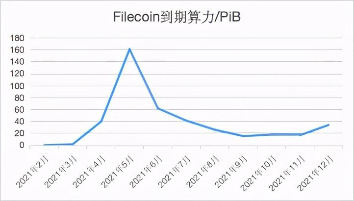 Filecoin近期上涨的原因及未来趋势